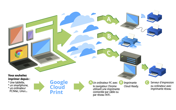Tutoriel Google Cloud Print